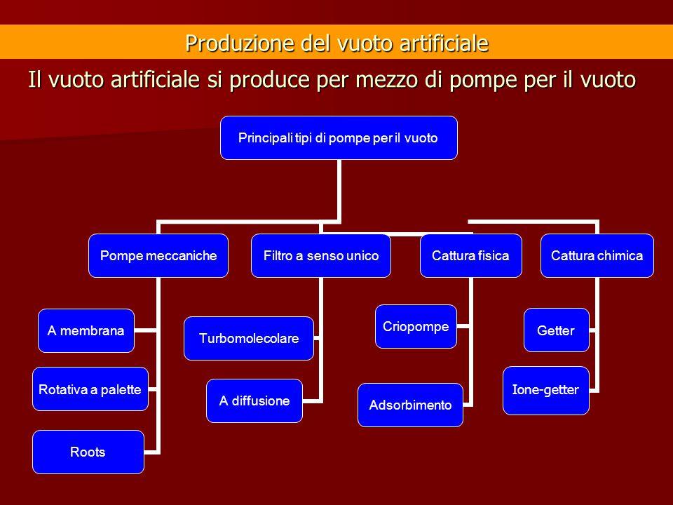 Produzione del vuoto artificiale Principali tipi di pompe per il vuoto Pompe meccaniche A membrana Rotativa a palette Roots Filtro a senso unico A dif