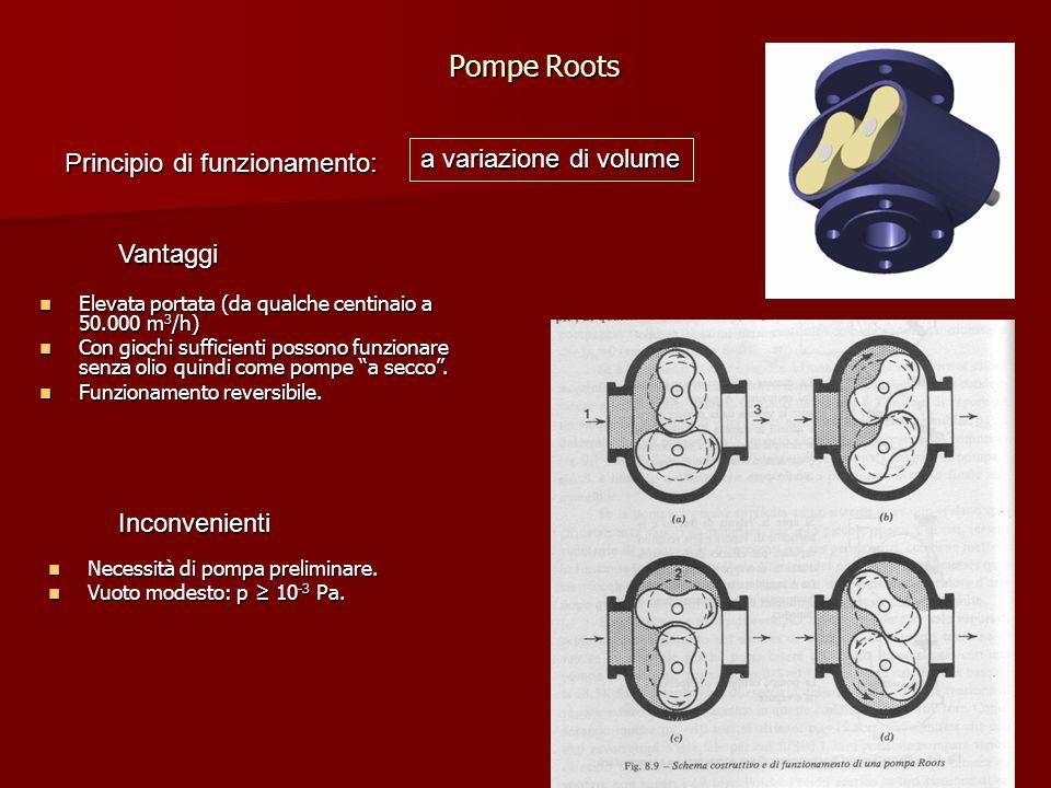 Pompe Roots Principio di funzionamento: Elevata portata (da qualche centinaio a 50.000 m 3 /h) Elevata portata (da qualche centinaio a 50.000 m 3 /h)