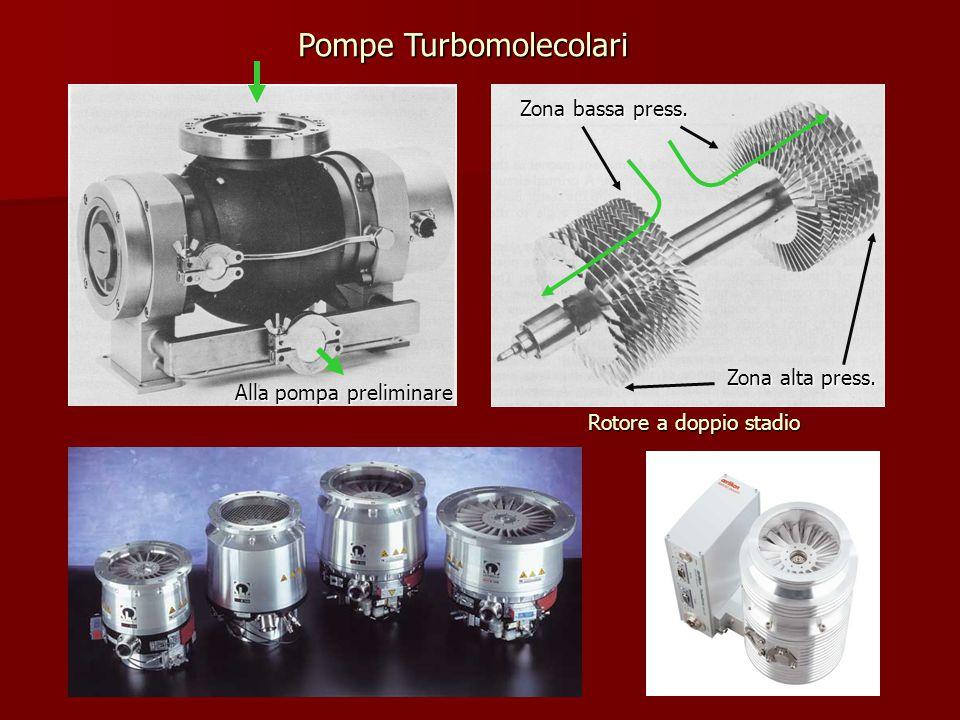 Pompe Turbomolecolari Zona bassa press. Zona alta press. Alla pompa preliminare Rotore a doppio stadio