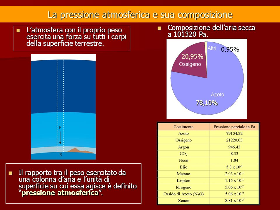 La pressione atmosferica e sua composizione L'atmosfera con il proprio peso esercita una forza su tutti i corpi della superficie terrestre. L'atmosfer