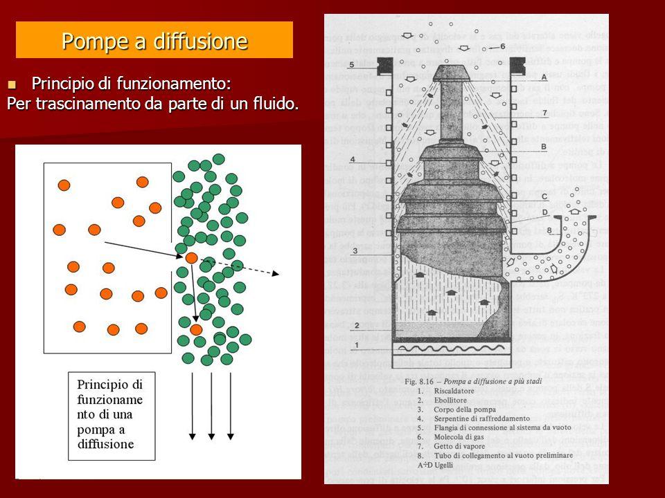 Pompe a diffusione Principio di funzionamento: Principio di funzionamento: Per trascinamento da parte di un fluido.