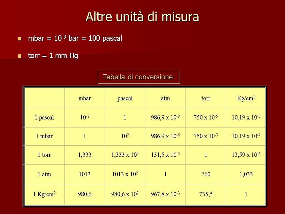 Altre unità di misura mbar = 10 -3 bar = 100 pascal mbar = 10 -3 bar = 100 pascal torr = 1 mm Hg torr = 1 mm Hg Tabella di conversione Tabella di conv