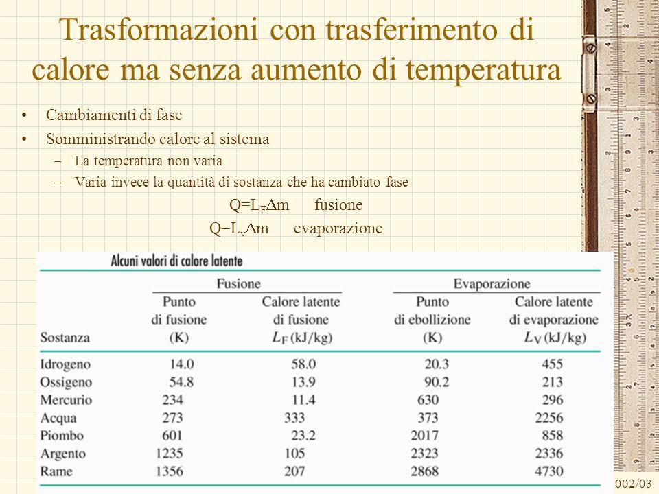 G.M. - Edile A 2002/03 Trasformazioni con trasferimento di calore ma senza aumento di temperatura Cambiamenti di fase Somministrando calore al sistema