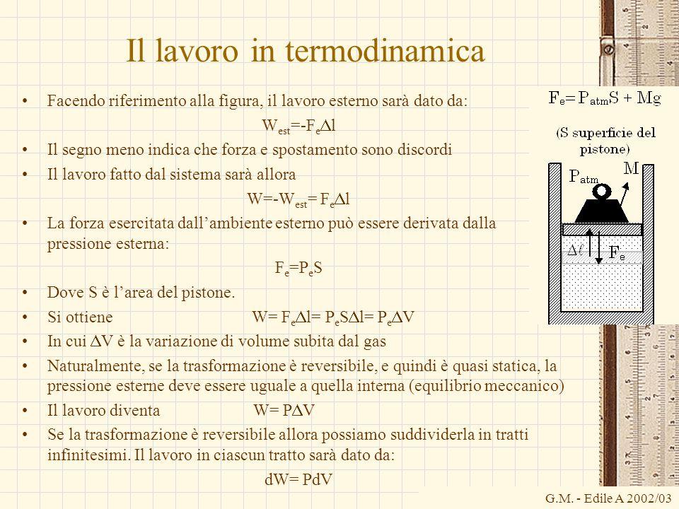 G.M. - Edile A 2002/03 Il lavoro in termodinamica Facendo riferimento alla figura, il lavoro esterno sarà dato da: W est =-F e  l Il segno meno indic
