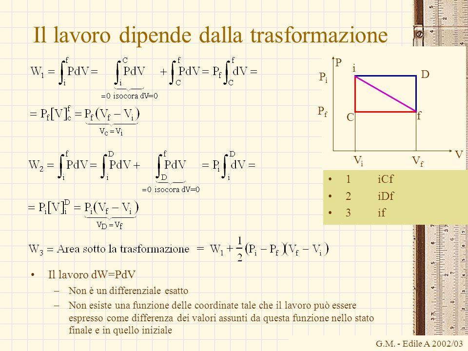 G.M. - Edile A 2002/03 Il lavoro dipende dalla trasformazione 1 iCf 2 iDf 3 if Il lavoro dW=PdV –Non è un differenziale esatto –Non esiste una funzion