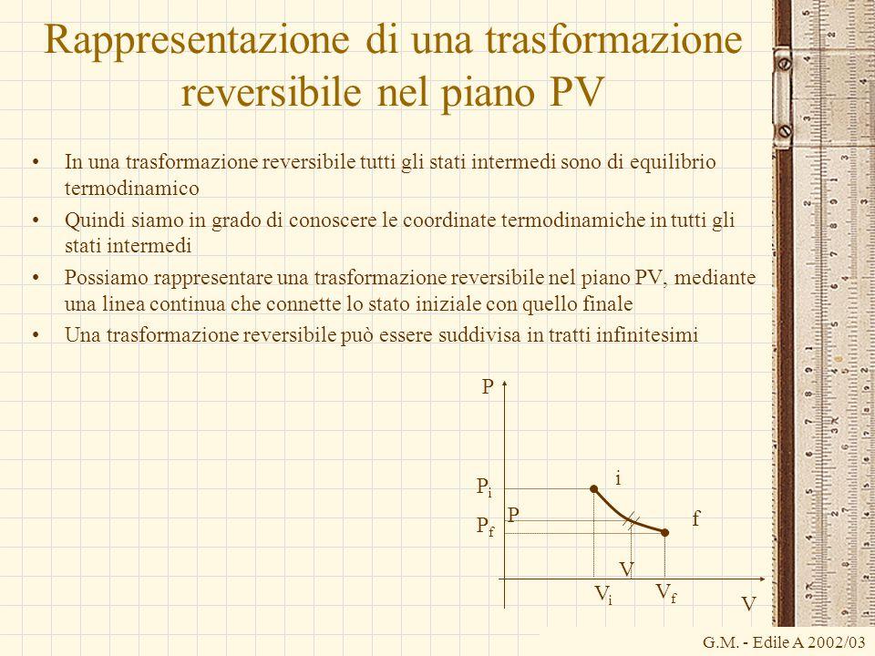 G.M. - Edile A 2002/03 Rappresentazione di una trasformazione reversibile nel piano PV In una trasformazione reversibile tutti gli stati intermedi son