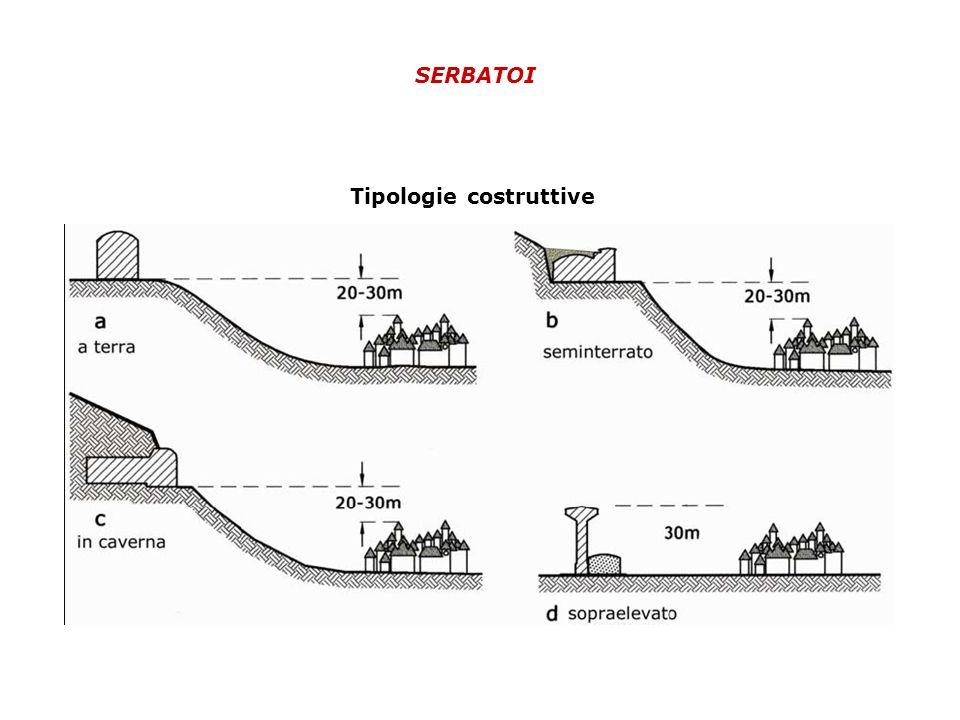 SERBATOI Tipologie costruttive