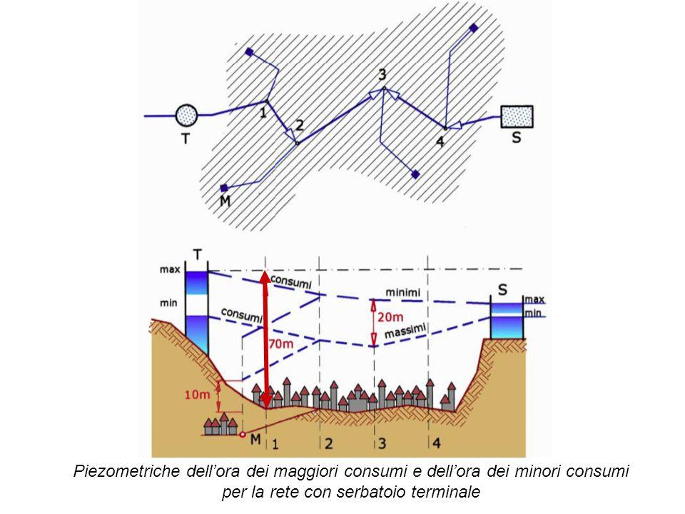 Piezometriche dell'ora dei maggiori consumi e dell'ora dei minori consumi per la rete con serbatoio terminale