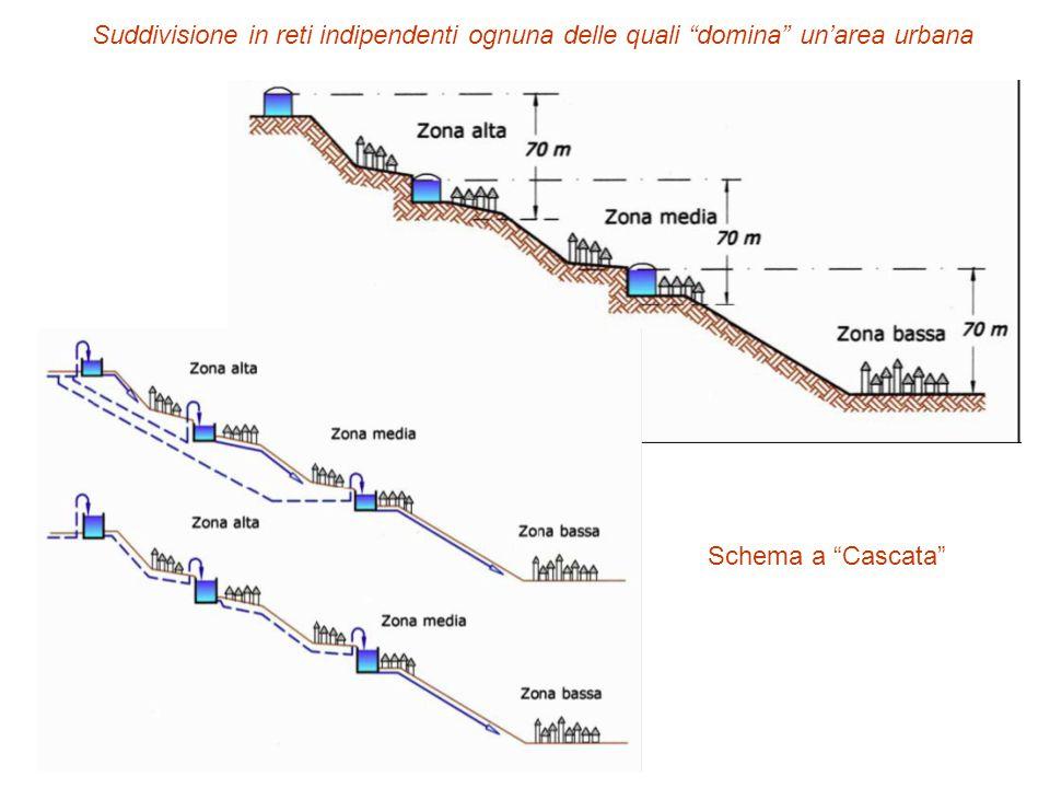 """Suddivisione in reti indipendenti ognuna delle quali """"domina"""" un'area urbana Schema a """"Cascata"""""""