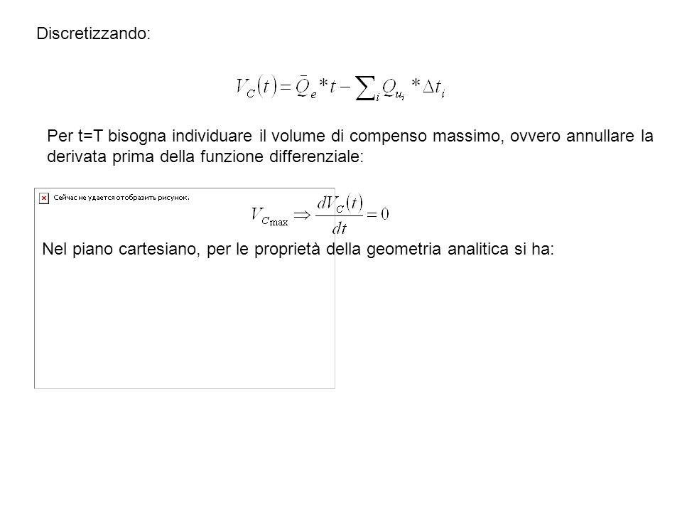 Discretizzando: Per t=T bisogna individuare il volume di compenso massimo, ovvero annullare la derivata prima della funzione differenziale: Nel piano