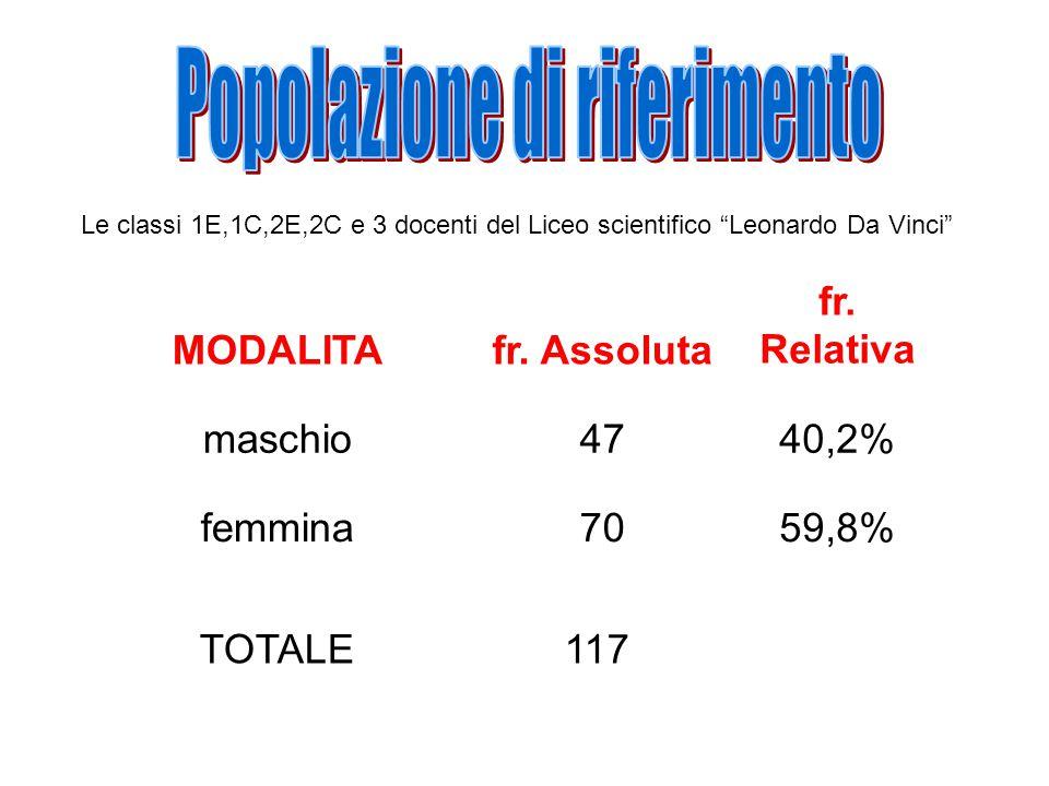 Le classi 1E,1C,2E,2C e 3 docenti del Liceo scientifico Leonardo Da Vinci MODALITAfr.