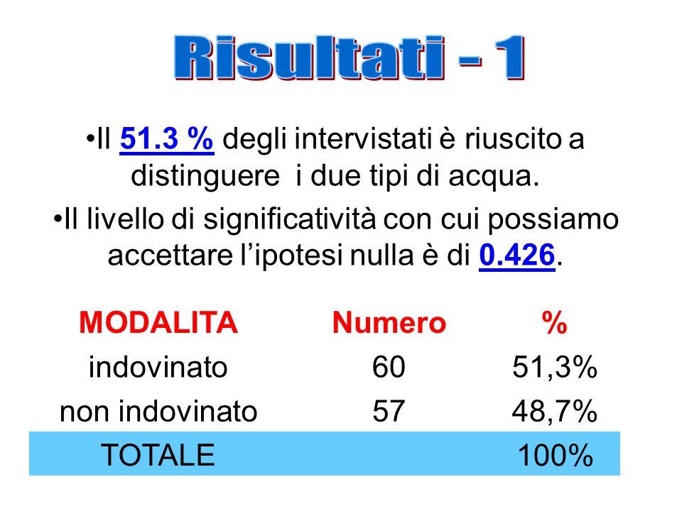 MODALITANumero% indovinato6051,3% non indovinato5748,7% TOTALE 100% Il 51.3 % degli intervistati è riuscito a distinguere i due tipi di acqua.