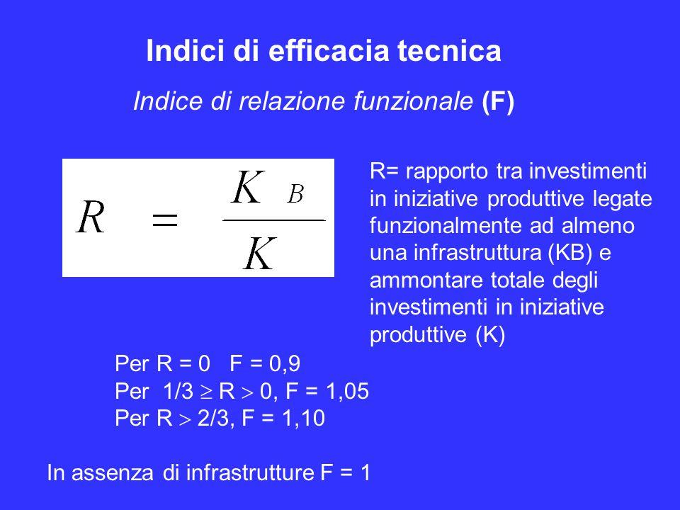 Indici di efficacia tecnica Indice di relazione funzionale (F) Per R = 0 F = 0,9 Per 1/3  R  0, F = 1,05 Per R  2/3, F = 1,10 In assenza di infrastrutture F = 1 R= rapporto tra investimenti in iniziative produttive legate funzionalmente ad almeno una infrastruttura (KB) e ammontare totale degli investimenti in iniziative produttive (K)