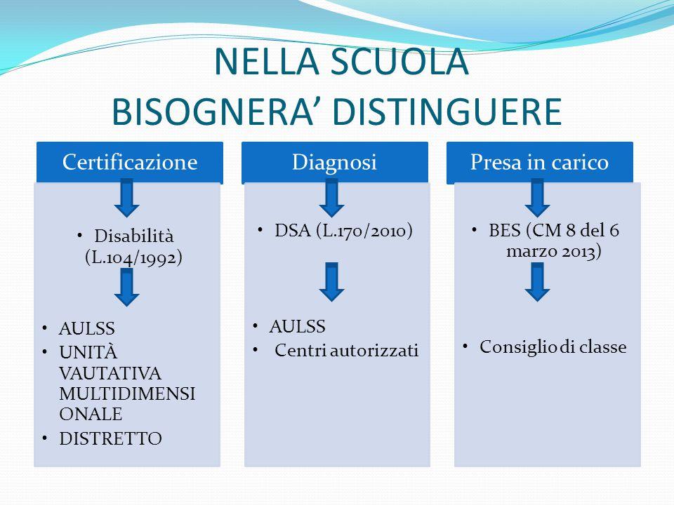 NELLA SCUOLA BISOGNERA' DISTINGUERE Certificazione Disabilità (L.104/1992) AULSS UNITÀ VAUTATIVA MULTIDIMENSI ONALE DISTRETTO Diagnosi DSA (L.170/2010