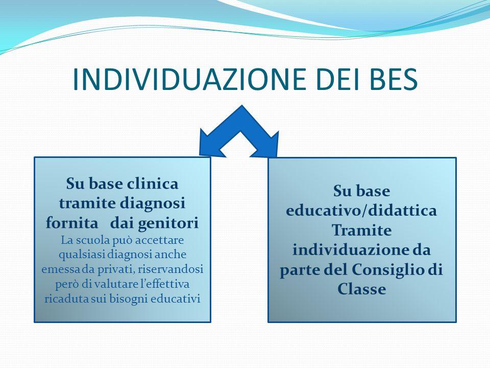 INDIVIDUAZIONE DEI BES Su base clinica tramite diagnosi fornita dai genitori La scuola può accettare qualsiasi diagnosi anche emessa da privati, riser