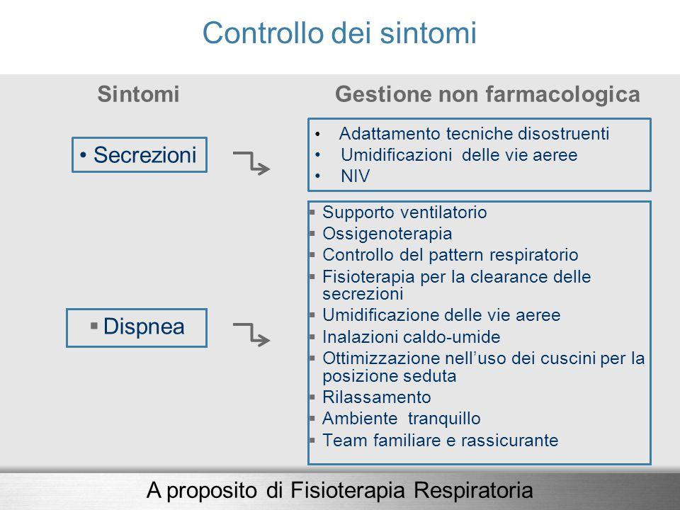 Controllo dei sintomi Sintomi  Dispnea Gestione non farmacologica  Supporto ventilatorio  Ossigenoterapia  Controllo del pattern respiratorio  Fi