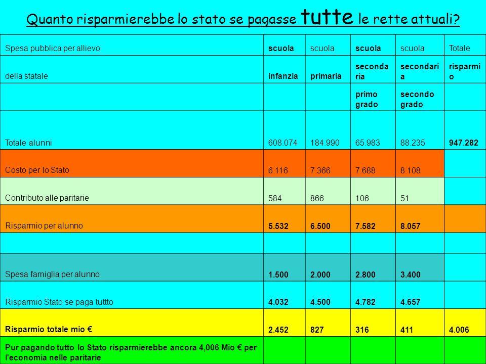 A.Ge.S.C. - Bergamo10 Quanto risparmierebbe lo stato se pagasse tutte le rette attuali.