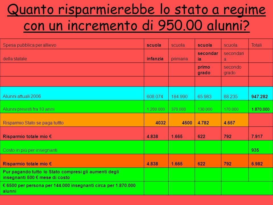 A.Ge.S.C. - Bergamo11 Quanto risparmierebbe lo stato a regime con un incremento di 950.00 alunni.