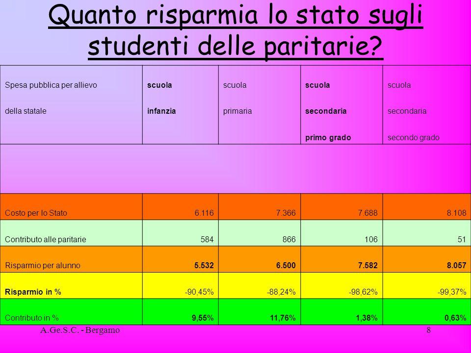 A.Ge.S.C. - Bergamo8 Quanto risparmia lo stato sugli studenti delle paritarie.