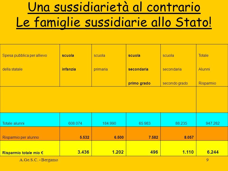 A.Ge.S.C. - Bergamo9 Una sussidiarietà al contrario Le famiglie sussidiarie allo Stato.