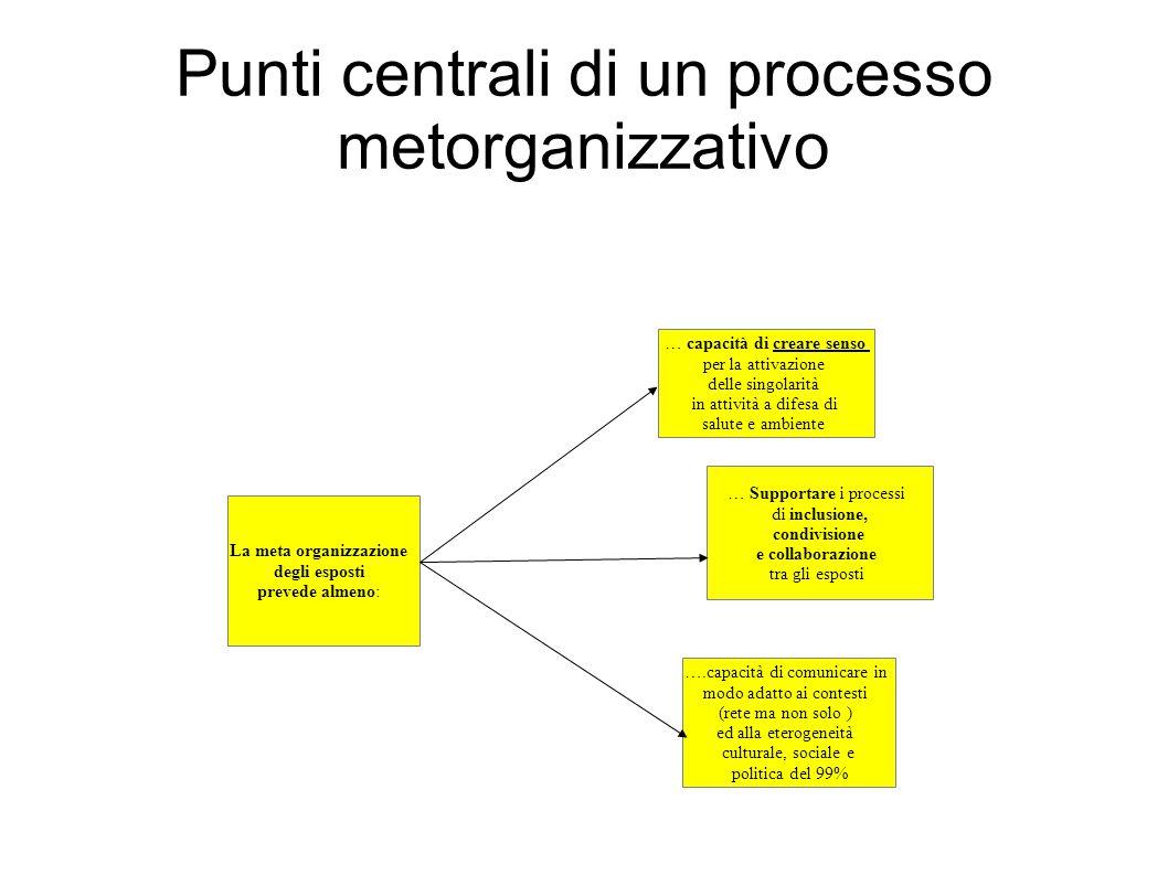 Punti centrali di un processo metorganizzativo La meta organizzazione degli esposti prevede almeno: … capacità di creare senso per la attivazione dell