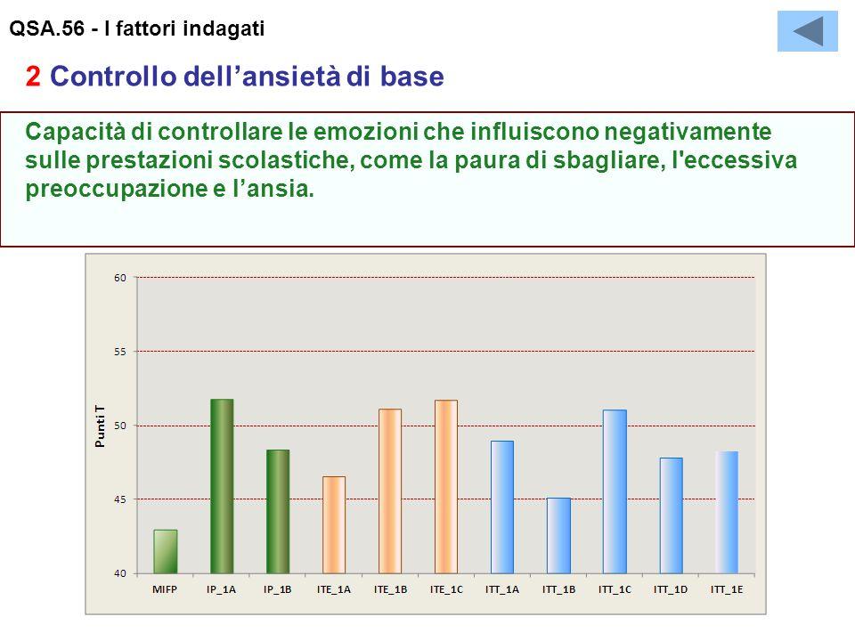 QSA.56 - I fattori indagati Capacità di controllare le emozioni che influiscono negativamente sulle prestazioni scolastiche, come la paura di sbagliare, l eccessiva preoccupazione e l'ansia.