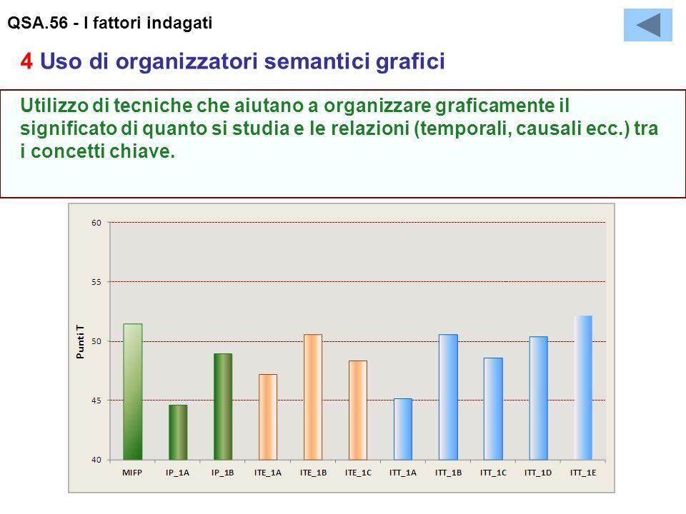 QSA.56 - I fattori indagati Utilizzo di tecniche che aiutano a organizzare graficamente il significato di quanto si studia e le relazioni (temporali, causali ecc.) tra i concetti chiave.