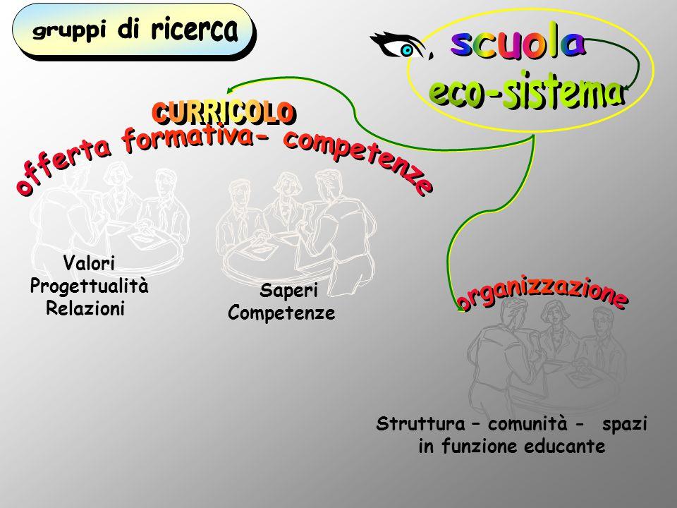 Valori Progettualità Relazioni Saperi Competenze Struttura – comunità - spazi in funzione educante