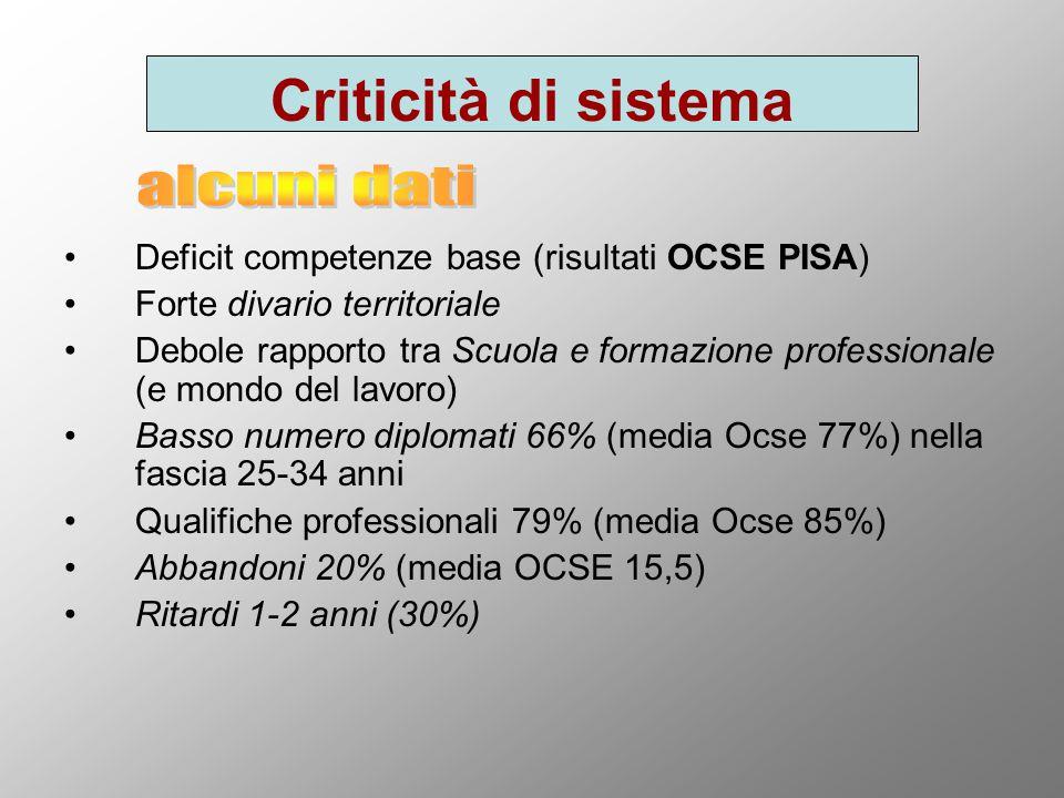 Criticità di sistema Deficit competenze base (risultati OCSE PISA) Forte divario territoriale Debole rapporto tra Scuola e formazione professionale (e mondo del lavoro) Basso numero diplomati 66% (media Ocse 77%) nella fascia 25-34 anni Qualifiche professionali 79% (media Ocse 85%) Abbandoni 20% (media OCSE 15,5) Ritardi 1-2 anni (30%)