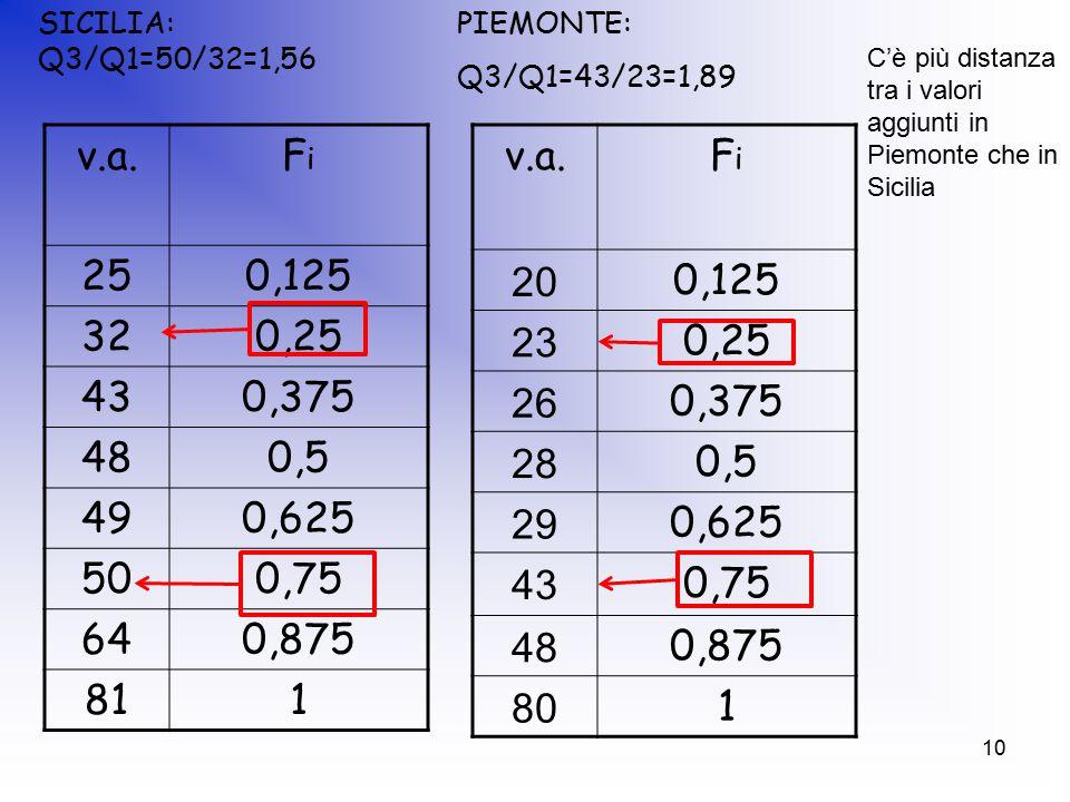 10 v.a.FiFi 250,125 320,25 430,375 480,5 490,625 500,75 640,875 811 SICILIA: Q3/Q1=50/32=1,56 v.a.FiFi 20 0,125 23 0,25 26 0,375 28 0,5 29 0,625 43 0,75 48 0,875 80 1 PIEMONTE: Q3/Q1=43/23=1,89 C'è più distanza tra i valori aggiunti in Piemonte che in Sicilia