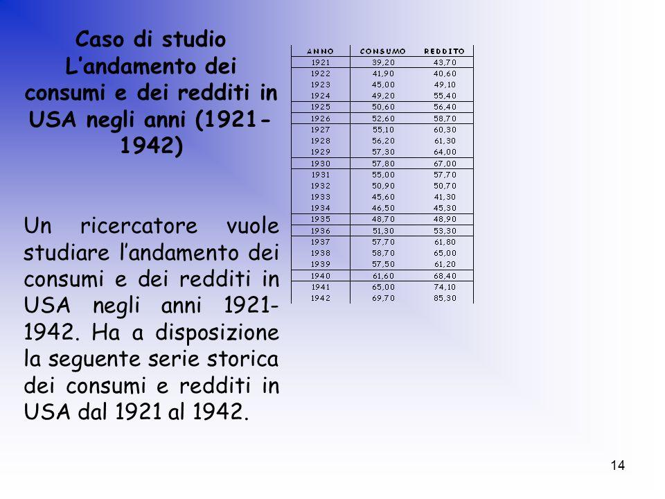14 Caso di studio L'andamento dei consumi e dei redditi in USA negli anni (1921- 1942) Un ricercatore vuole studiare l'andamento dei consumi e dei redditi in USA negli anni 1921- 1942.