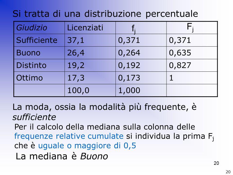 20 GiudizioLicenziati Sufficiente37,10,371 Buono26,40,2640,635 Distinto19,20,1920,827 Ottimo17,30,1731 100,01,000 La moda, ossia la modalità più frequente, è sufficiente Si tratta di una distribuzione percentuale FjFj fjfj Per il calcolo della mediana sulla colonna delle frequenze relative cumulate si individua la prima F j che è uguale o maggiore di 0,5 La mediana è Buono 20