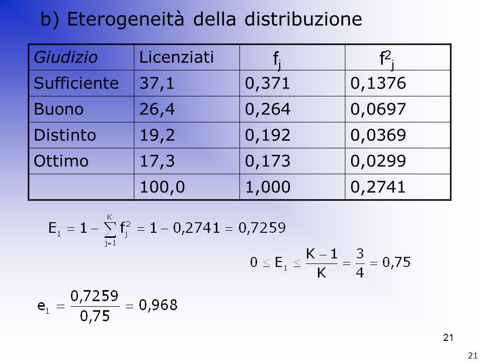 21 GiudizioLicenziati Sufficiente37,10,3710,1376 Buono26,40,2640,0697 Distinto19,20,1920,0369 Ottimo17,30,1730,0299 100,01,0000,2741 fjfj f2jf2j b) Eterogeneità della distribuzione 21
