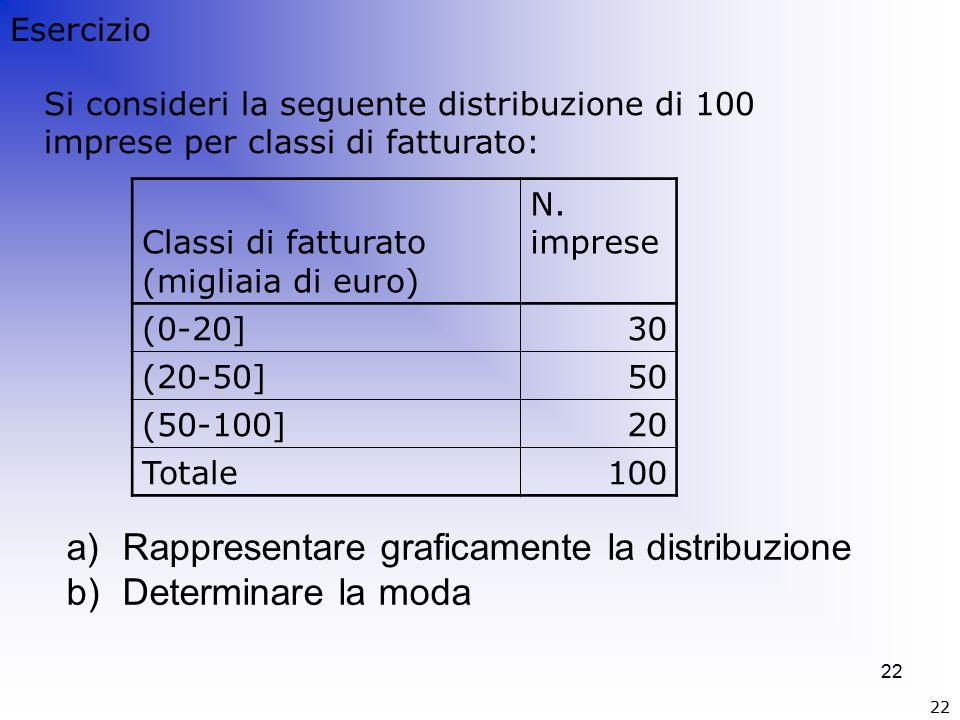 22 Si consideri la seguente distribuzione di 100 imprese per classi di fatturato: Classi di fatturato (migliaia di euro) N.