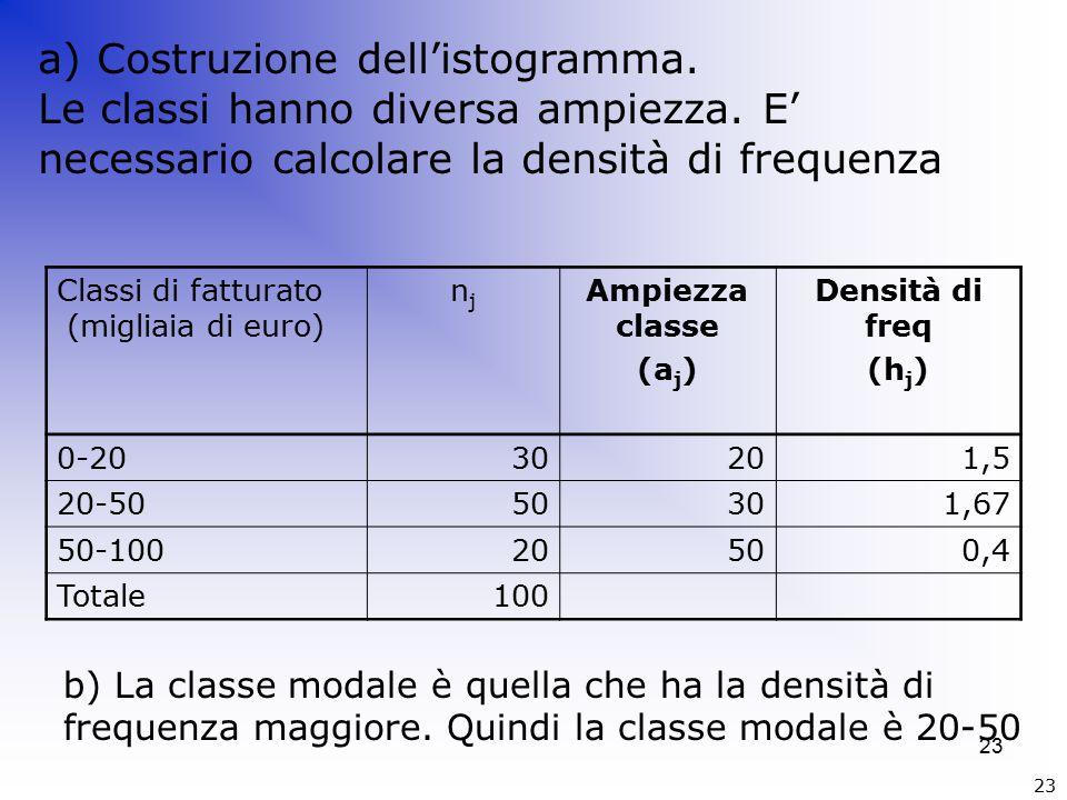 23 Classi di fatturato (migliaia di euro) njnj Ampiezza classe (a j ) Densità di freq (h j ) 0-2030201,5 20-5050301,67 50-10020500,4 Totale100 a) Costruzione dell'istogramma.