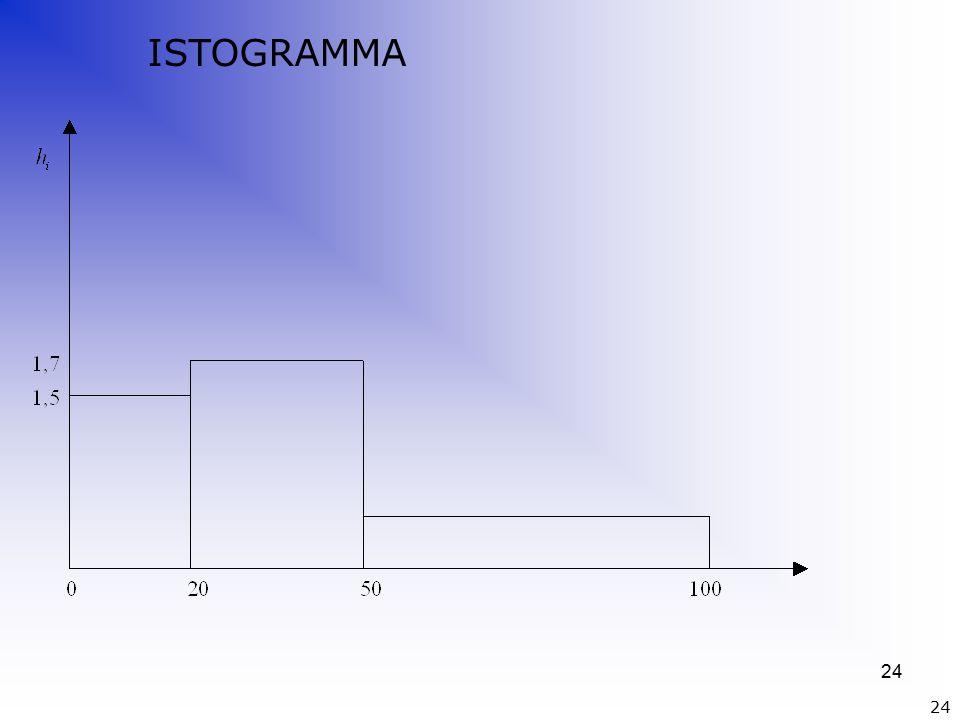 24 ISTOGRAMMA 24