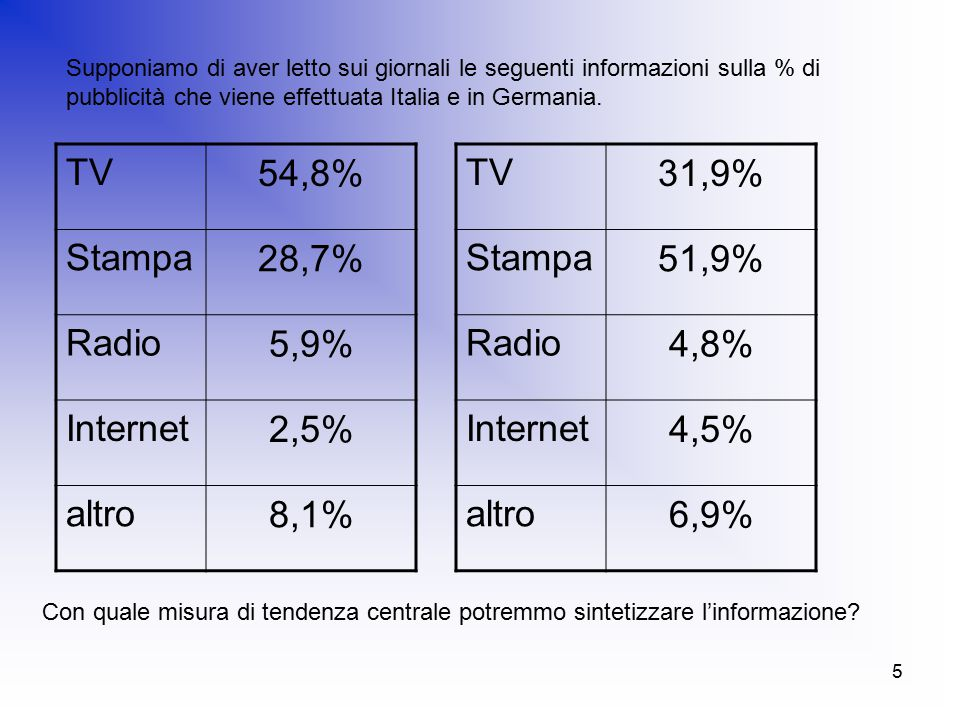 5 Supponiamo di aver letto sui giornali le seguenti informazioni sulla % di pubblicità che viene effettuata Italia e in Germania.