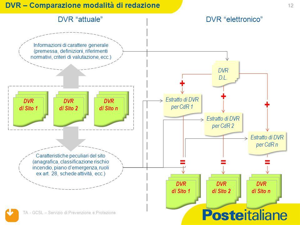 """04/04/2015 TA - GCSL – Servizio di Prevenzione e Protezione DVR """"attuale"""" 12 Informazioni di carattere generale (premessa, definizioni, riferimenti no"""