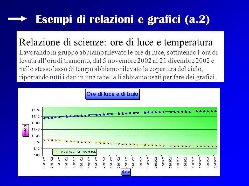 Esempi di relazioni e grafici (a.2) Relazione di scienze: ore di luce e temperatura Lavorando in gruppo abbiamo rilevato le ore di luce, sottraendo l'
