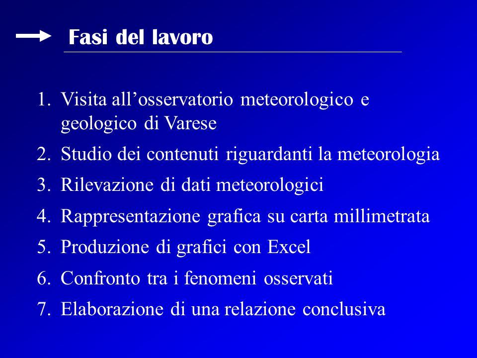 1.Visita all'osservatorio meteorologico e geologico di Varese 2.Studio dei contenuti riguardanti la meteorologia 3.Rilevazione di dati meteorologici 4