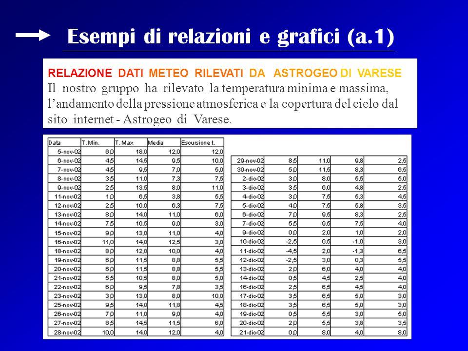 Esempi di relazioni e grafici (a.1) RELAZIONE DATI METEO RILEVATI DA ASTROGEO DI VARESE Il nostro gruppo ha rilevato la temperatura minima e massima,