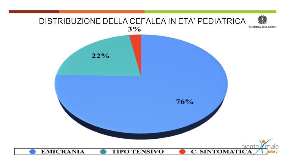 DISTRIBUZIONE DELLA CEFALEA IN ETA' PEDIATRICA