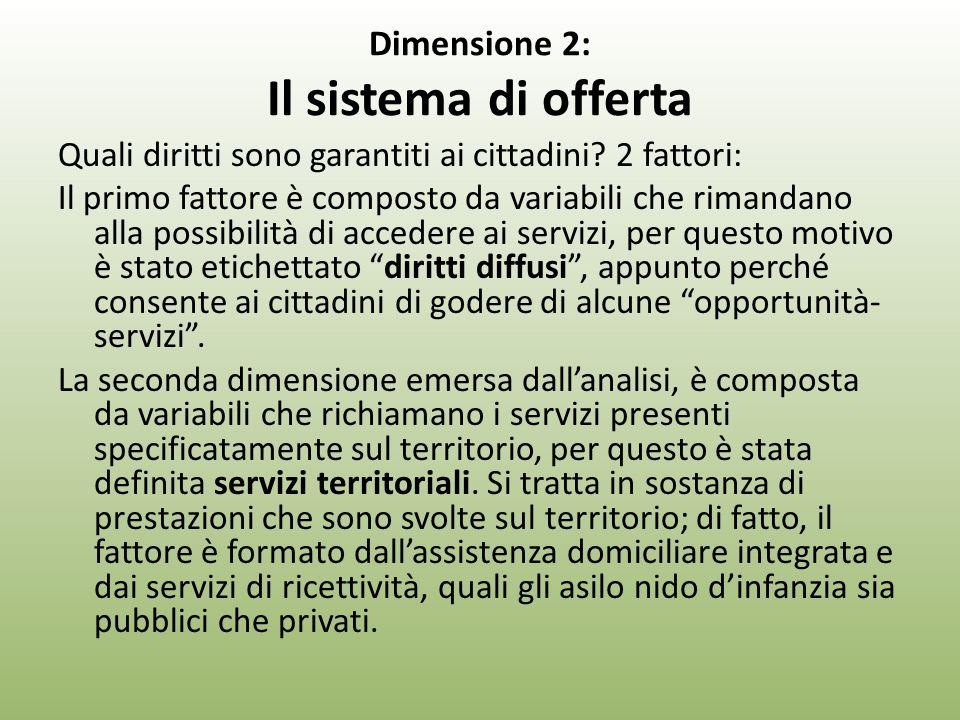 Dimensione 2: Il sistema di offerta Quali diritti sono garantiti ai cittadini.