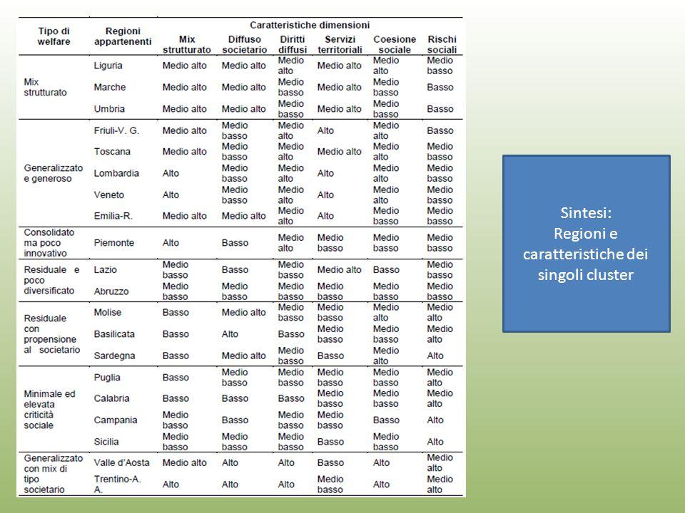 Sintesi: Regioni e caratteristiche dei singoli cluster