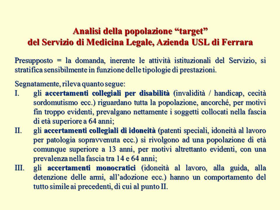 """Analisi della popolazione """"target"""" del Servizio di Medicina Legale, Azienda USL di Ferrara Segnatamente, rileva quanto segue: I.gli accertamenti colle"""