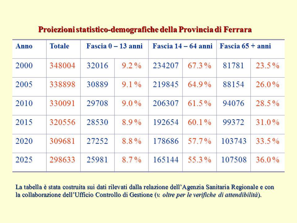 Proiezioni statistico-demografiche della Provincia di Ferrara AnnoTotale Fascia 0 – 13 anni Fascia 14 – 64 anni Fascia 65 + anni 200034800432016 9.2 % 234207 67.3 % 81781 23.5 % 200533889830889 9.1 % 219845 64.9 % 88154 26.0 % 201033009129708 9.0 % 206307 61.5 % 94076 28.5 % 201532055628530 8.9 % 192654 60.1 % 99372 31.0 % 202030968127252 8.8 % 178686 57.7 % 103743 33.5 % 202529863325981 8.7 % 165144 55.3 % 107508 36.0 % La tabella è stata costruita sui dati rilevati dalla relazione dell'Agenzia Sanitaria Regionale e con la collaborazione dell'Ufficio Controllo di Gestione (v.