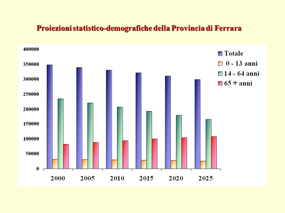 Proiezioni statistico-demografiche della Provincia di Ferrara