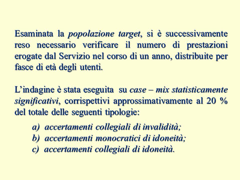 Esaminata la popolazione target, si è successivamente reso necessario verificare il numero di prestazioni erogate dal Servizio nel corso di un anno, d