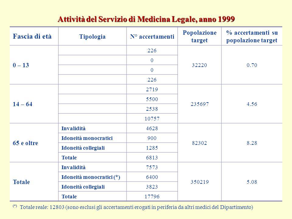 Fascia di età TipologiaN° accertamenti Popolazione target % accertamenti su popolazione target 0 – 13 226 322200.70 0 0 226 14 – 64 2719 2356974.56 55