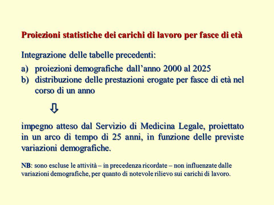 Proiezioni statistiche dei carichi di lavoro per fasce di età Integrazione delle tabelle precedenti: a)proiezioni demografiche dall'anno 2000 al 2025